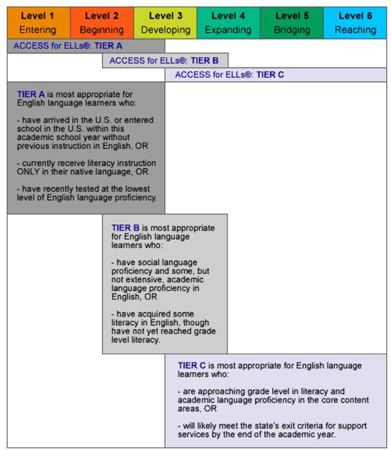 Levels English Proficiency English Language Proficiency
