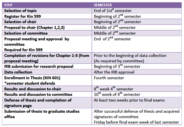 Phd thesis timetable