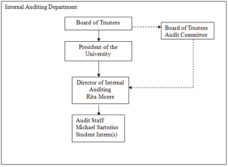 Board of Trustees > BOT Audit Committee > Director of Internal Auditing Rita Moore > Audit Staff