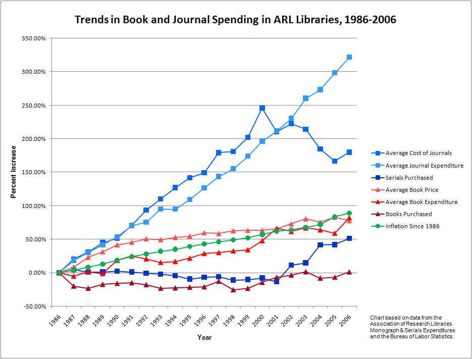 Trends in Book and Journal Spending in ARL Libraries, 1986 through 2006 graph.  The costs of Journals have gone up over 300% while the costs of books have increased in proportion to inflation.