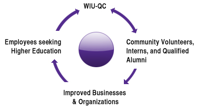 WIU-QC - Community Volunteers, Interns, and Qualified Alumni - Improved Businesses & Organizations - Employees seeking Higher Education, Donors