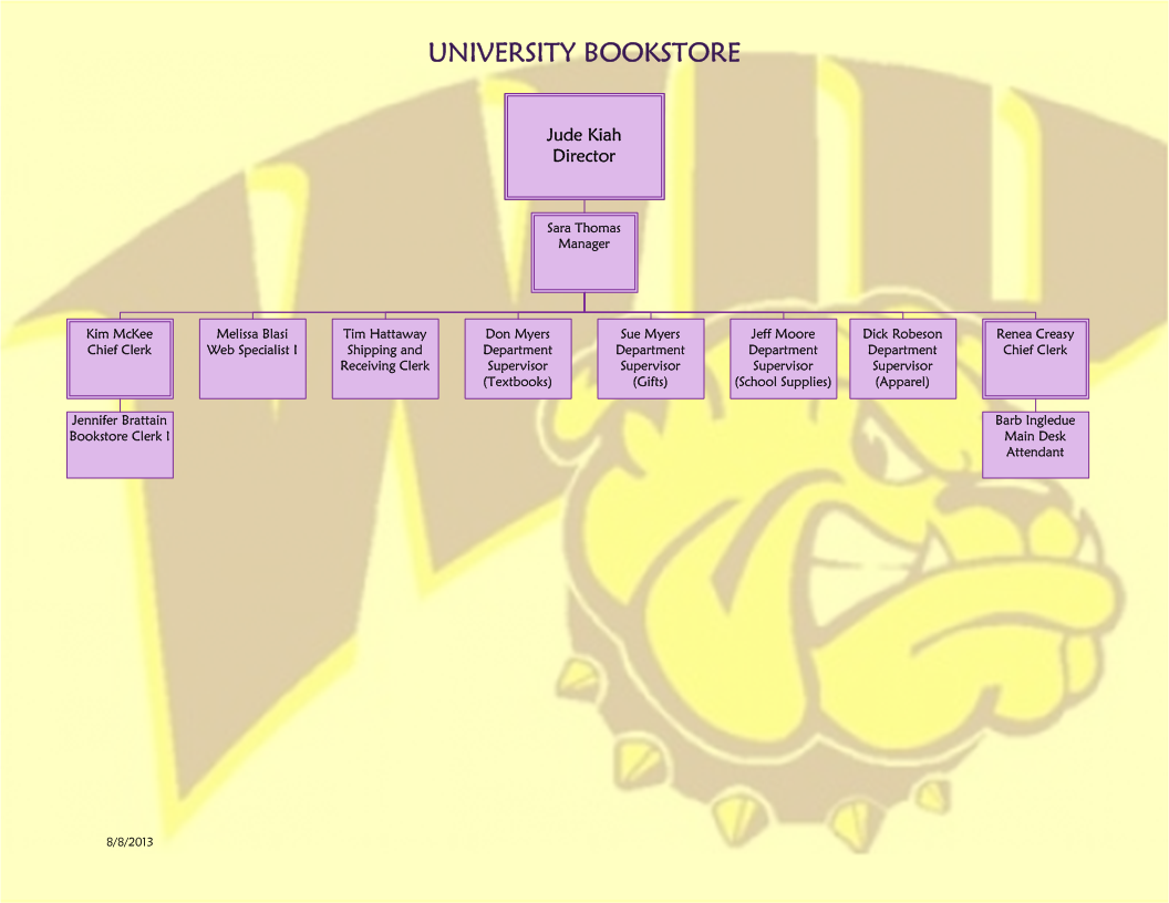 University Union Bookstore Organizational Chart