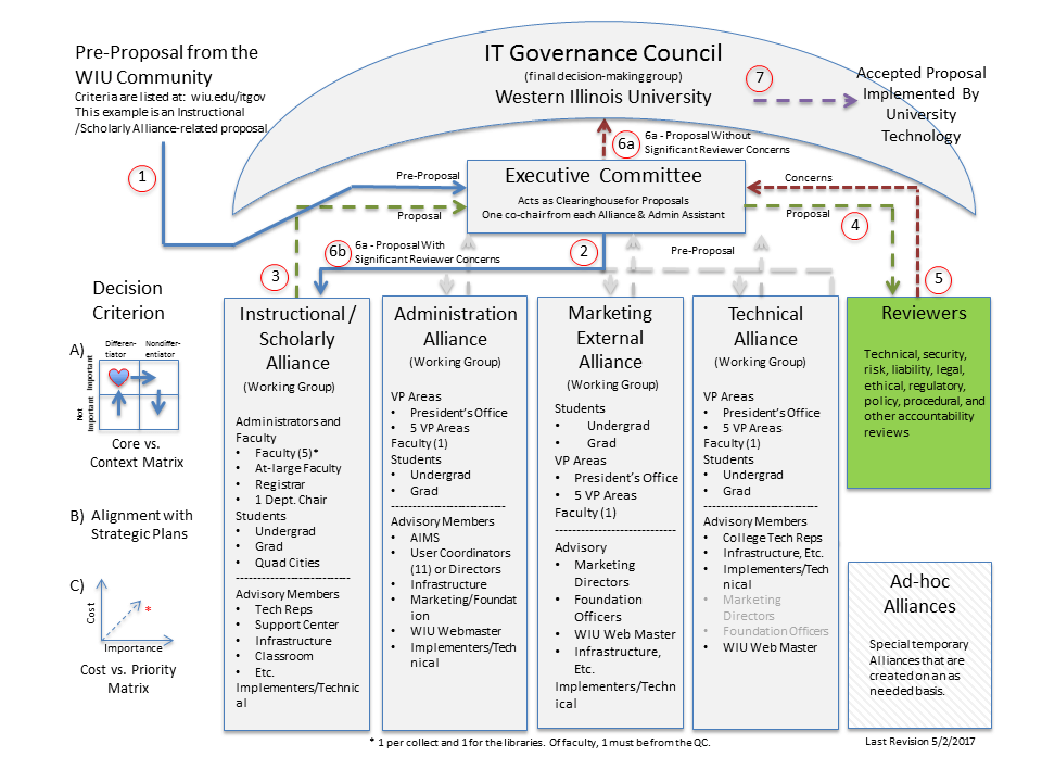 IT Governance Reviewers