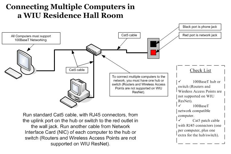 Multi computer Ethernet connection diagram